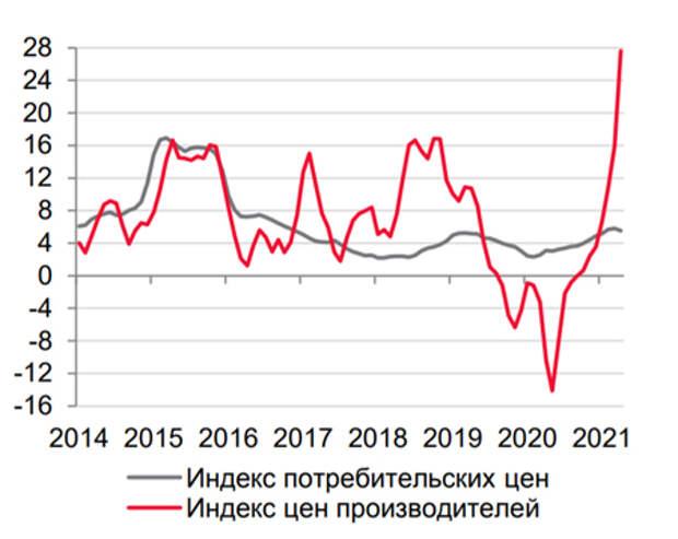 ЦБ РФ ждет ускорения инфляции в ближайшие месяцы