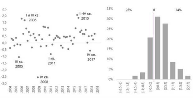 Разница между последней доступной оценкой реальных темпов годового прироста ВВП России и первой оценкой динамики показателя Росстатом