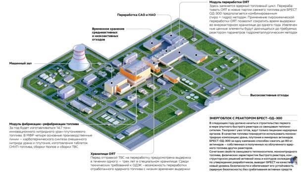 Россия притупила к строительству первого в мире энергоблока четвертого поколения