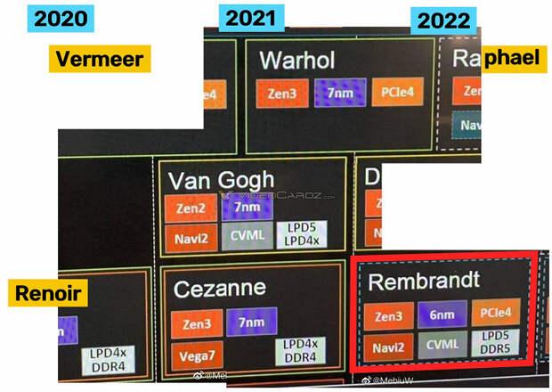 Наконец-то мобильные APU Ryzen обзаведутся новым GPU. Старшие процессоры Ryzen 6000H получат GPU Navi2 с 768 потоковыми процессорами