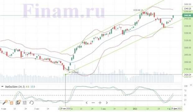 """Торги на российском фондовом рынке завершились в пользу """"быков"""""""