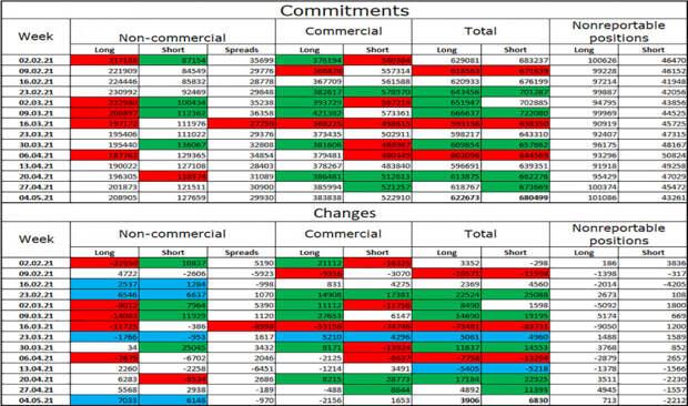 EUR/USD. 11 мая. Отчет COT. Джо Байден: мы создали 1,5 миллиона рабочих мест за 100 дней