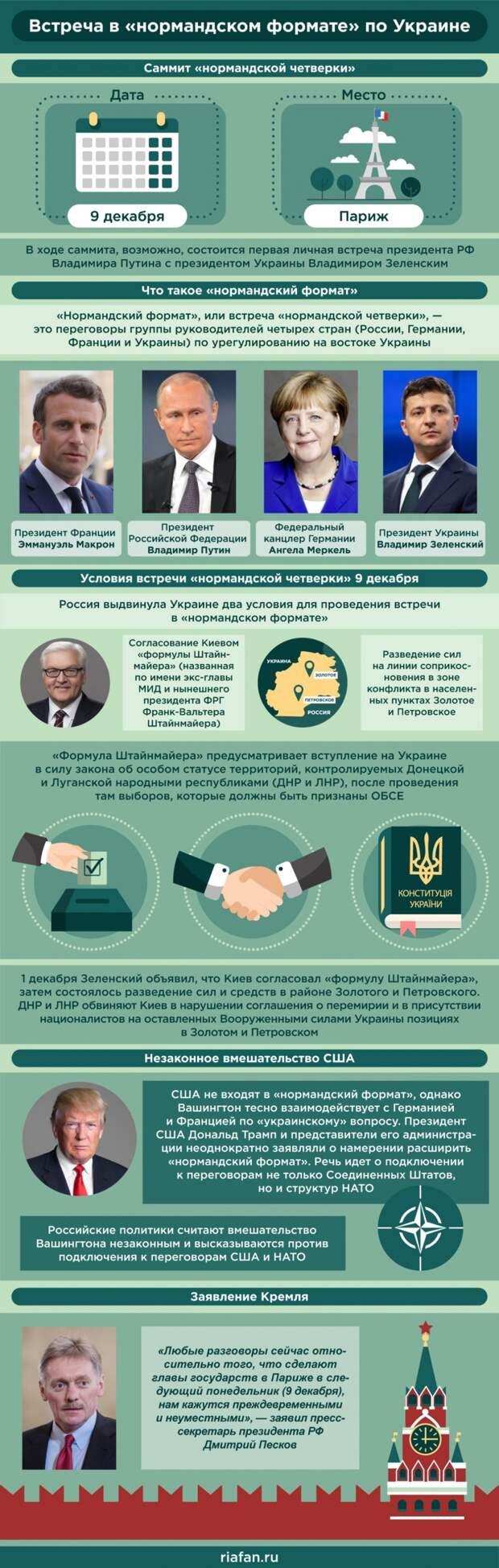 Встреча в «нормандском формате» 9 декабря: Путин настроен серьезно, а Зеленский на нервах