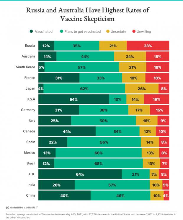 Наивысший уровень вакцинного скептицизма среди 15 стран - в России