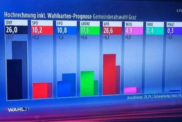 В Граце, втором по величине городе Австрии, на муниципальных выборах победили коммунисты!