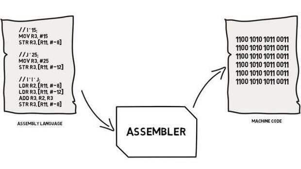 Низкоуровневые языки: Assembler и машинный код
