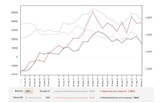 GBP/USD: план на европейскую сессию 11 мая. Commitment of Traders COT отчеты (разбор вчерашних сделок). Покупатели фунта