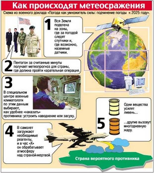 Климатическая война не за горами – «пророчество» от ЦРУ