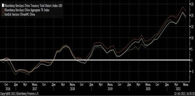 Доходность акций ETF VanEck Vectors ChinaAMC China Bond