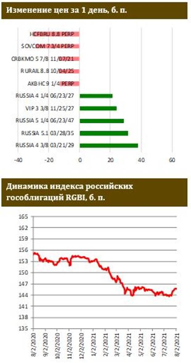 ФИНАМ: Позитив на рынке UST продолжается