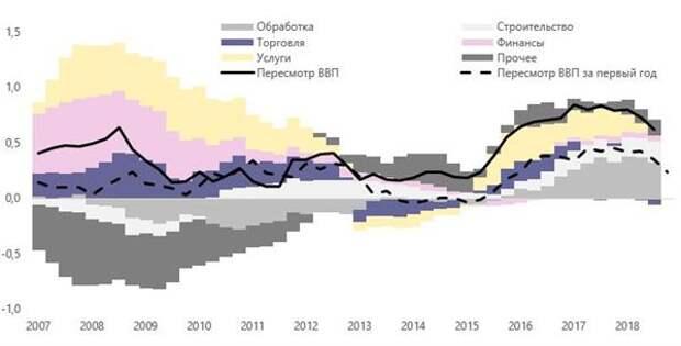 Причины пересмотров темпов роста ВВП* (скользящее среднее за три предшествующих года)