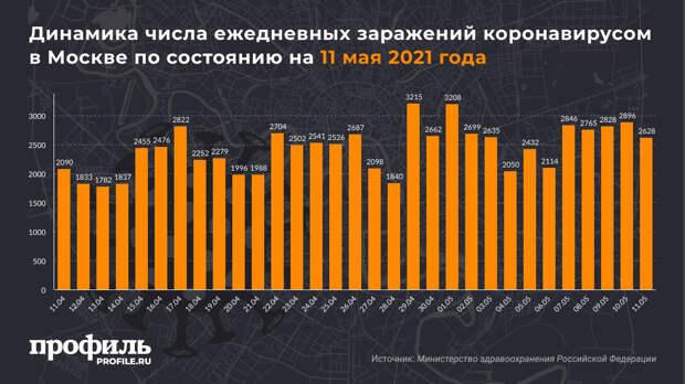 За сутки в России выявили 8115 новых случаев COVID-19