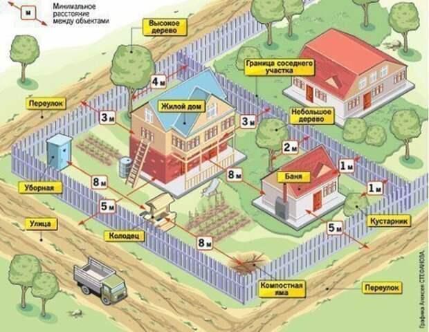 Минимальные расстояния между объектами Фабрика идей, важное, законы, нормы, подсказки, ремонт, стройка