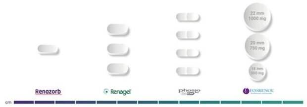 Сравнительный режим дозирования Renazorb