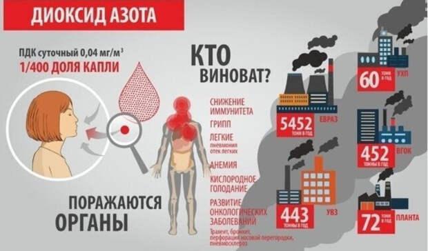Превышение ПДК диоксида азота вшесть раз: замеры воздуха вНижнем Тагиле 16февраля
