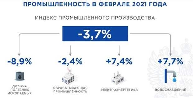 Промпроизводство в России в феврале снизилось на 3,7%