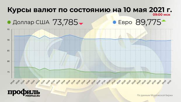Доллар подешевел до 73,78 рубля