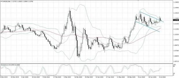 Прогнозы Еврокомиссии оказали давление на евро