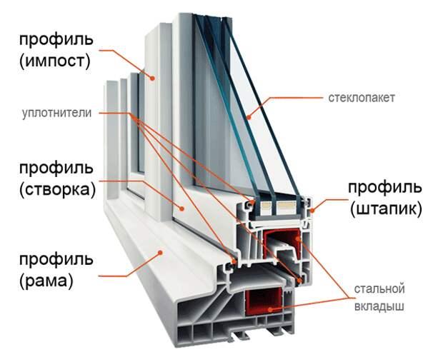 На что смотреть при выборе пластиковых окон в ХМАО?