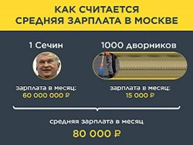 Росстат: Зарплата половины россиян оказалась ниже 32 тысяч рублей