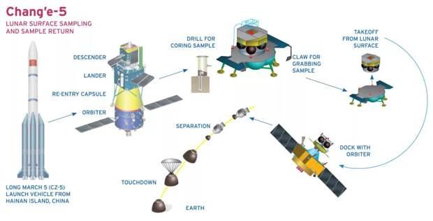 Китай запустил станцию для доставки лунного грунта на Землю