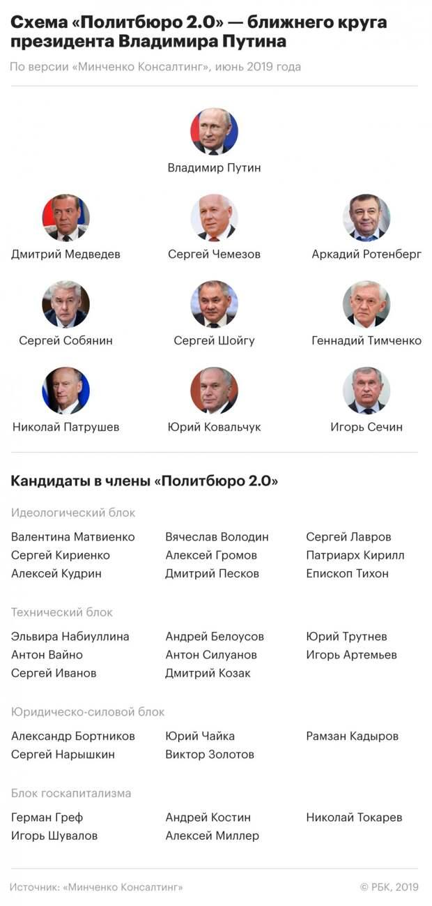 «Политбюро 2.0»: Политологи сообщили об изменениях в «ближнем круге» Путина