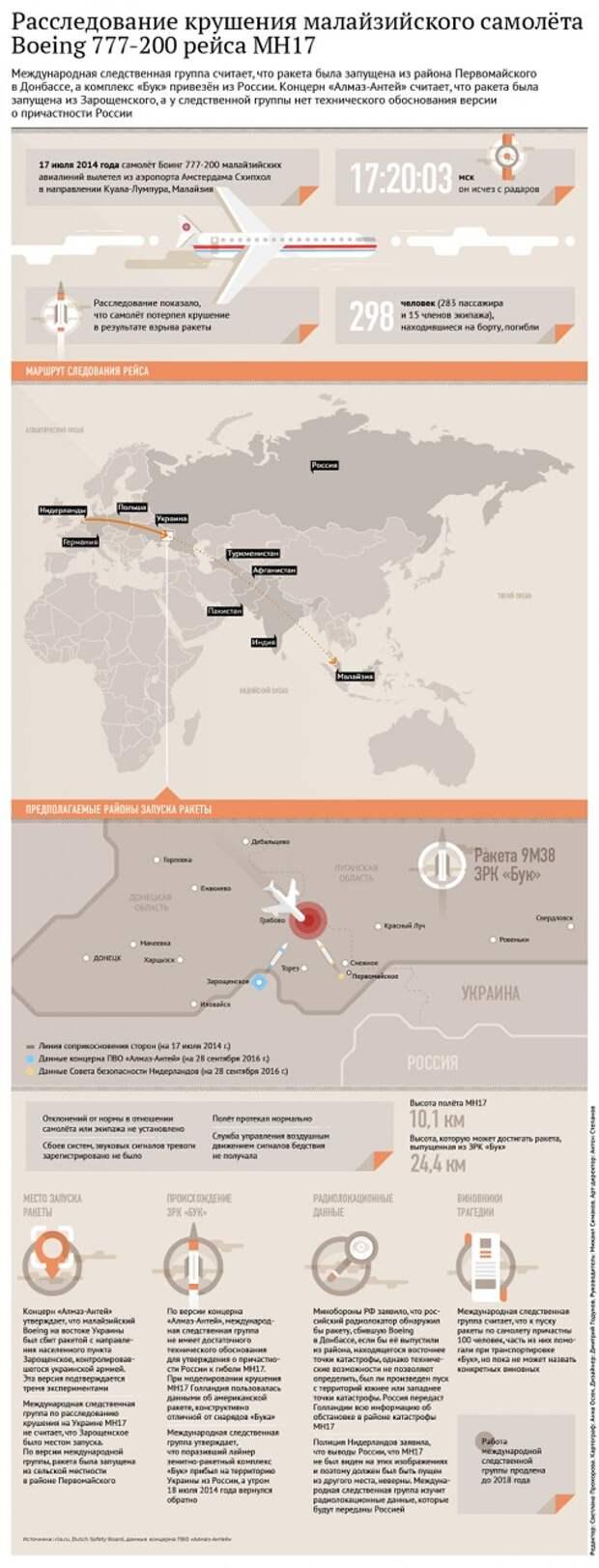 В Нидерландах не смогли расшифровать переданные Россией данные по MH17