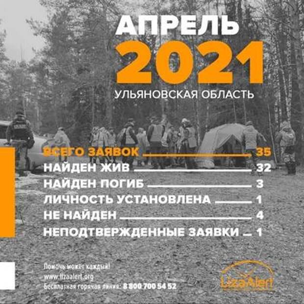Трое погибли, 32 живы. Кого искали волонтеры-поисковики в Ульяновской области в апреле