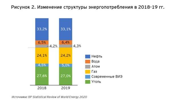 Ежегодный статистический отчет BP— процесс декарбонизации идет полным ходом
