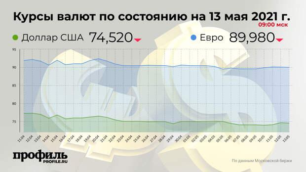 Курс доллара снизился до 74,52 рубля