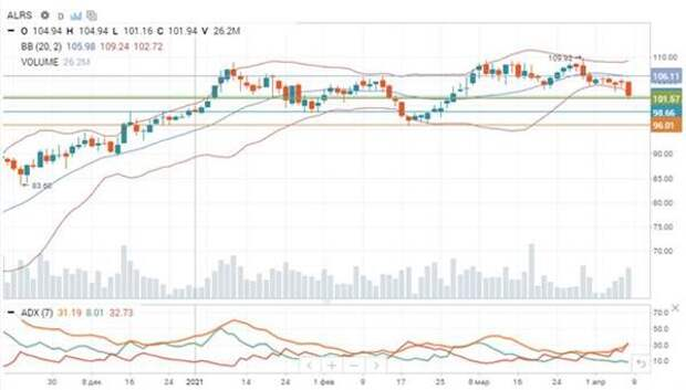 Динамика акций
