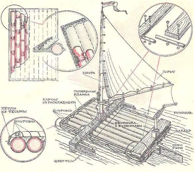 Мореплаватель-одиночка и плоты из всего, что под рукой