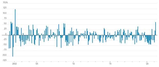 Индекс DowJonesвырвался вперед в борьбе синдексом NASDAQComposite