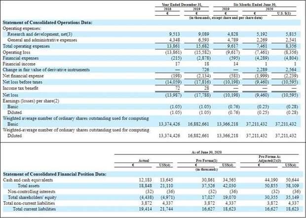 Ключевые показатели финансовой отчетности Biophytis