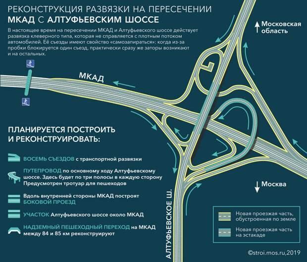 Cхема будущей развязки/ stroi.mos.ru
