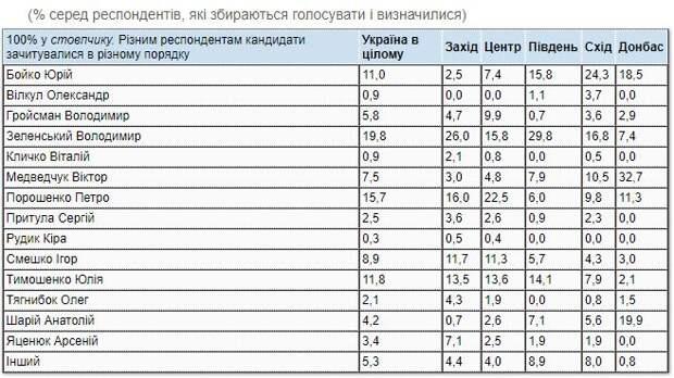 "Избиратели отрекаются от ""Слуги народа"" и Зеленского"
