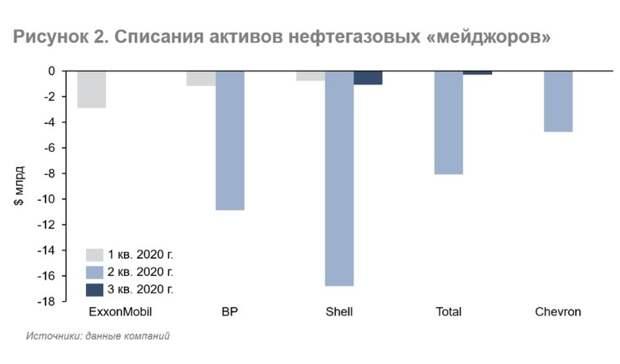 Финансовые результаты «мейджоров» за3 кв.2020г.: давление надоходы сохраняется