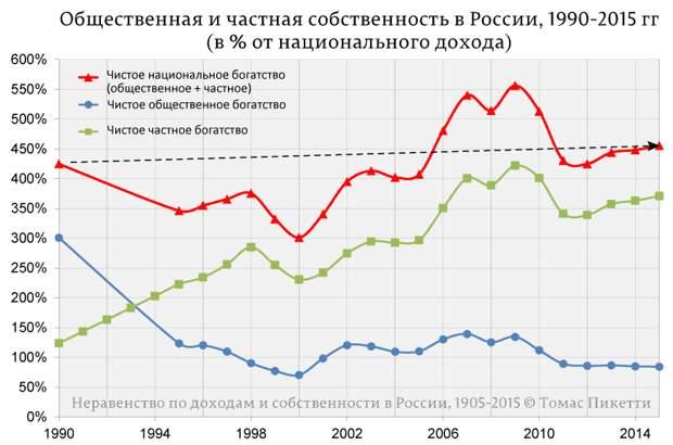 Общественная-и-частная-собственность-в-России,-1990-2015-гг