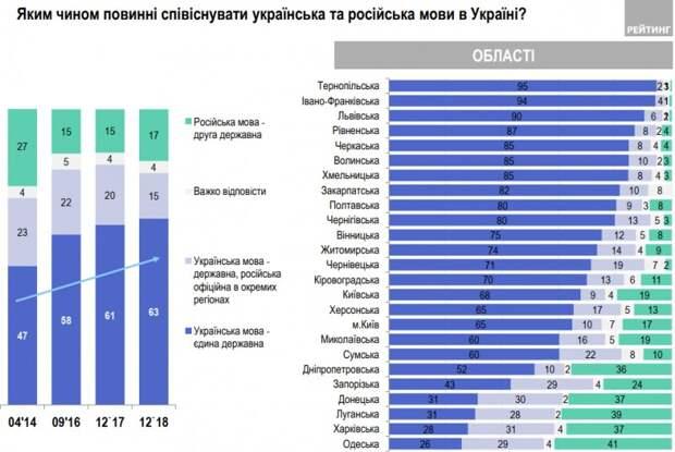 Настроения жителей Украины
