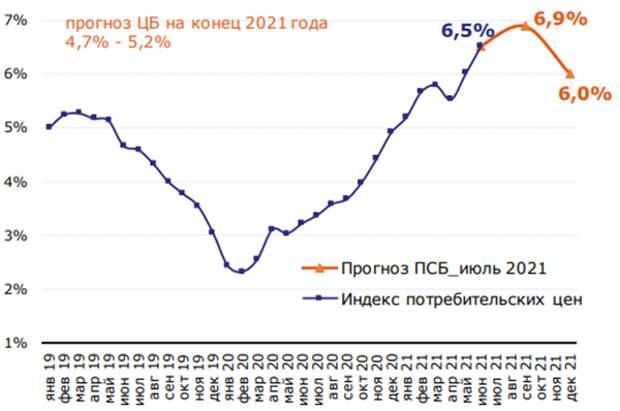 Динамика потребительской инфляции, в % г/г
