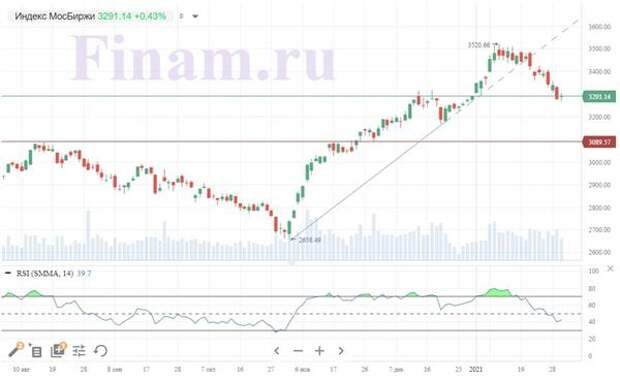 Внешний фон благоприятствует позитивному открытию Московской биржи