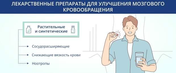 Лекарственные препараты для улучшения мозгового кровообращения
