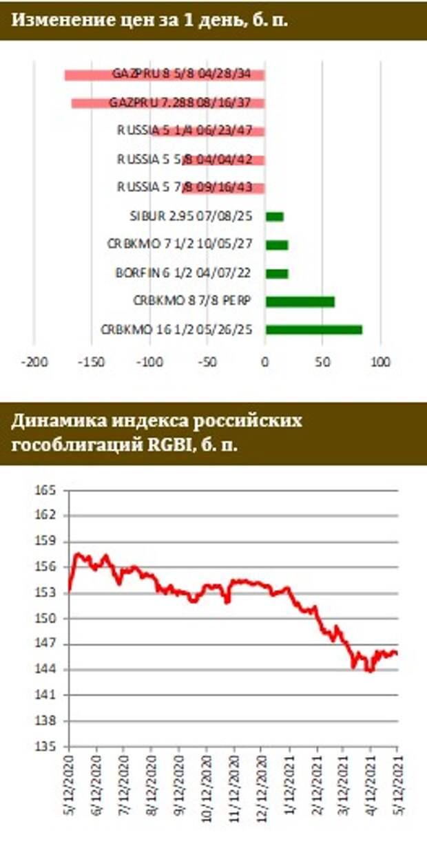 ФИНАМ: Инфляция в США ускоряется