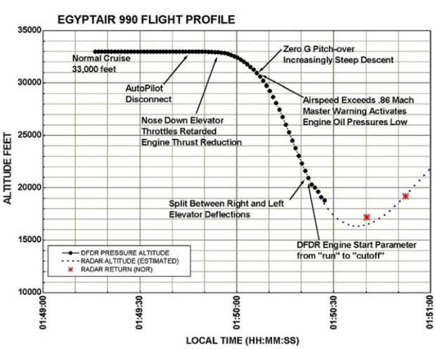 Схема полета рейса 990 перед падением. /Фото: brandbilda.com