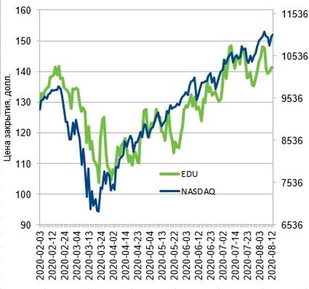 Динамика стоимости акций New Oriental Education & Technology в сравнении с NASDAQ