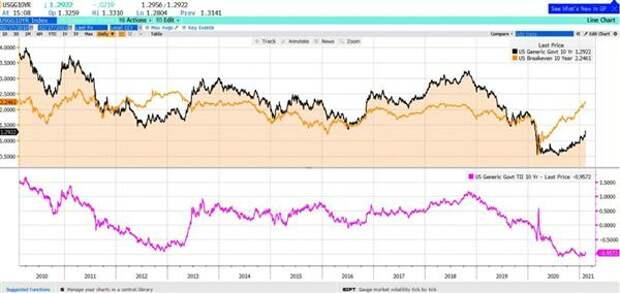 Доходность UST-10, инфляционные ожидания, реальная доходность (TIPS 10)