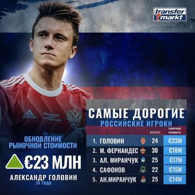 Головин подорожал на 4 млн евро и является самым дорогим российским футболистом по версии Transfermarkt