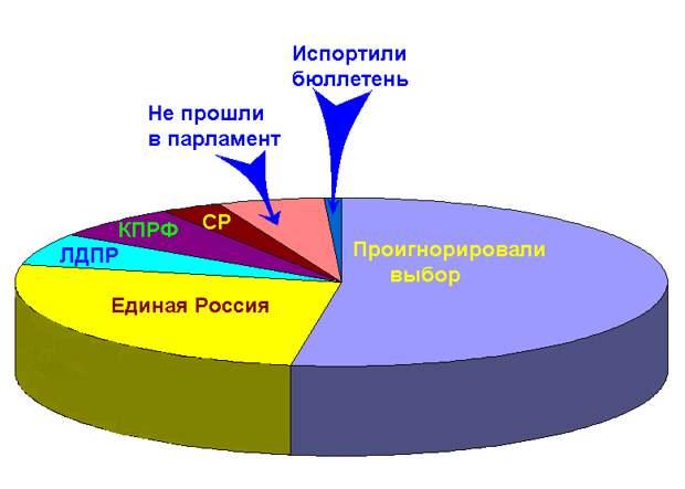 Данные в пропорциях при голосовании за 2016 год