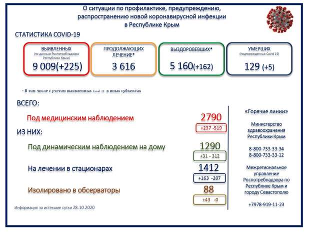 В Крыму за сутки  скончались 5 человек с COVID-19