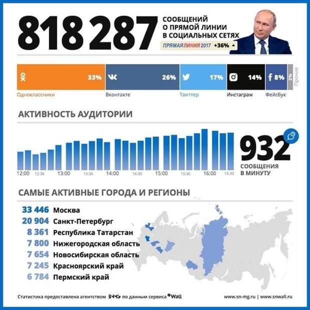 Местные чиновники запасаются валидолом: 20 июня прямая линия с Путиным